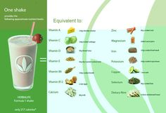 1 shakes gives you ALL of the nutrition that you would need in a healthy meal. 1500 calories WORTH of nutrition pushed into a 220 calorie shake! So great for such a busy and active lifestyle! Herbalife Shake Calories, Herbalife Healthy Meal, Herbalife Shake Recipes, Herbalife Weight Loss, Herbalife Nutrition, Herbalife Products, Herbalife Protein, Nutrition Club, Nutrition Shakes