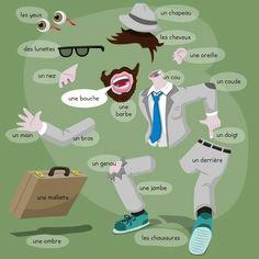 Les vêtements et le parts du corps