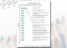 Australian History timeline for kids