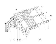 Renovatie van uw Franse traditionele dak. Zink, pannen, leisteen... Uitgebreide informatie over hoe uw dak te renoveren met veel afbeeldingen.
