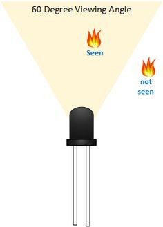 flame sensor Module viewing angle