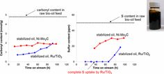 Sulfur-Tolerant Molybdenum Carbide Catalysts Enabling Low-Temperature Stabilization of Fast Pyrolysis Bio-oil