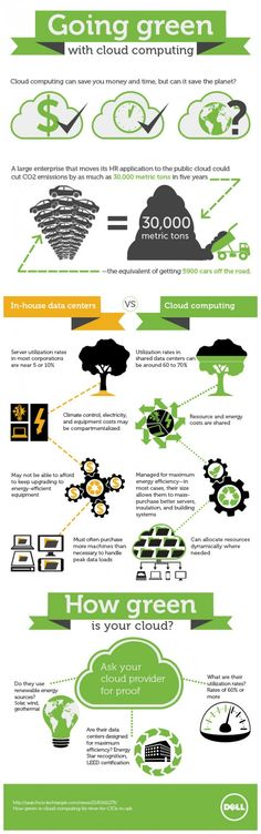 Using Cloud Computing is beneficial for Businesses of different sizes. This infographic explains some of them and it makes it obvious why it is becoming more and more popular to choose cloud computing. Green Technology, Computer Technology, Computer Programming, Computer Science, Technology Apple, Medical Technology, Energy Technology, Technology Gadgets, Green Computing