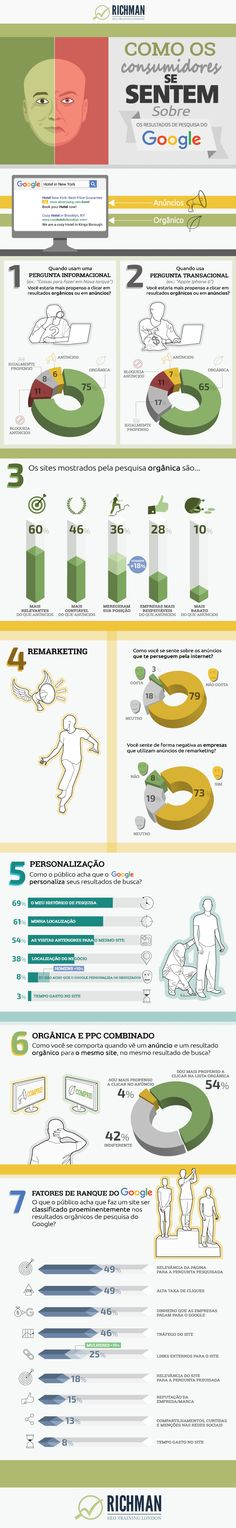 Quer convencer o chefe ou seus clientes do por que eles deveriam investir na busca orgânica? Veja esse infográfico!