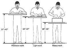 ❧ Work bench height - Hmm!  wonder if I can make my work table adjustable?