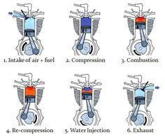 2 stroke engine diagram of a four stroke gasoline engine the turbojet engine diagram six stroke engine
