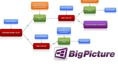 With BigPicture, Spreadsheets Come to Life with Visuals #review