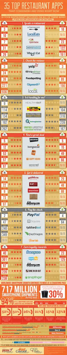 This infographic shows you the 35 most popular iOS and Android restaurant apps for dining out, finding reviews, paying the check and earning rewards.