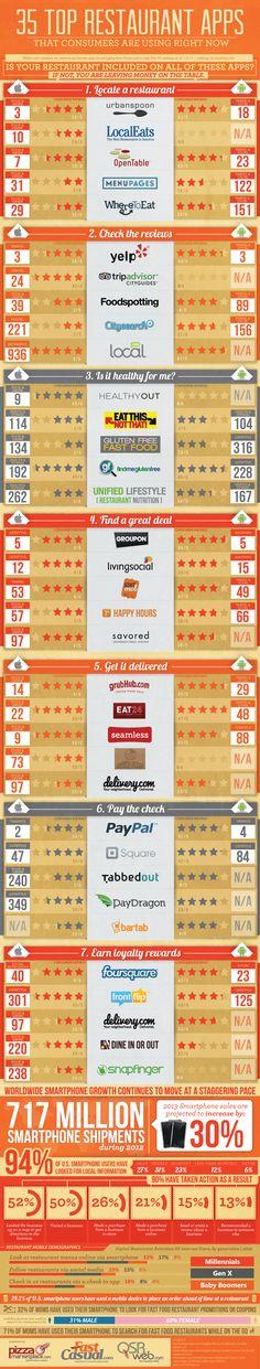 Le migliori 35 app per la ristorazione in una bella infografica.