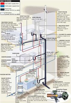 Incredible plumbing and pipe diagram. Ever wonder how your plumbing looks behind the walls and beneath the floors? Now you know!