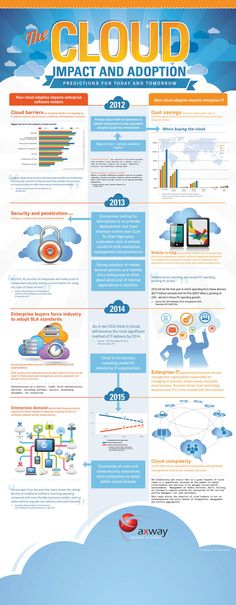 The #Cloud impact and adoption (Predictions for today and tomorrow) #CloudComputing
