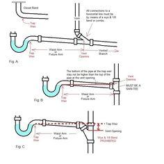 How NOT to vent plumbing