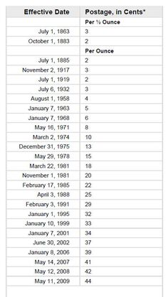 New Postage Rate Chart 2014 Postage Rates, On October 3rd, News Blog, Genealogy, Letters, Chart, History, Historia, Letter