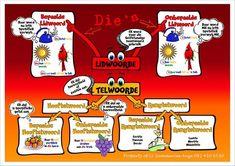 Lidwoorde & telwoorde (gekry op FB) Afrikaans Language, Wallpaper Iphone Cute, Environmental Science, Travel Quotes, Success Quotes, Homeschool, Napoleon Hill, Teaching, Humor