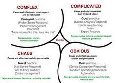 the cynefin framework essay In class / hw essay: cynefin  hw essay: cs problem solving framework, testing, verification and troubleshooting pick a publicly implemented solution to a.