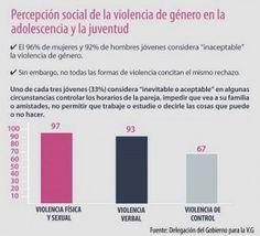 ... Percepción social de la violencia de género en la adolescencia y la juventud.