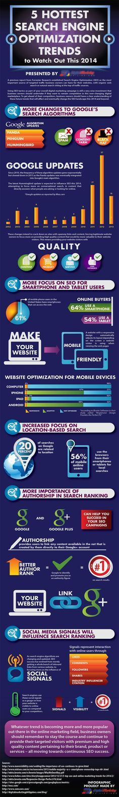 5 Search Engine Optimization Trends For 2014 (Infographic) #searchengineoptimization(interest),