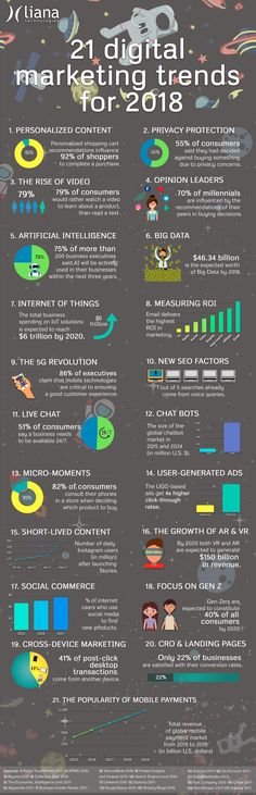 21 Digital Marketing Trends for 2018 - #Infographic #digitalmarketinginfographics #socialmediamarketingstrategy
