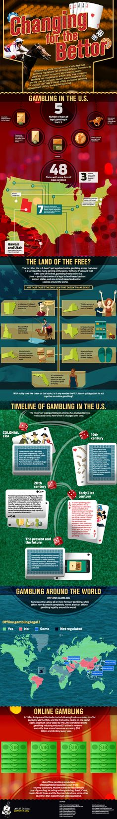 Gambling in the Us and around the world.