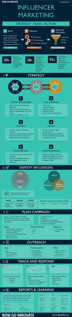 Influencer Marketing Infographic - 6 Step Guide To Campaign Success Successful Relationships, Influencer Marketing, Marketing Tools, Affiliate Marketing, Infographic, Join, Community, Social Media, Facebook