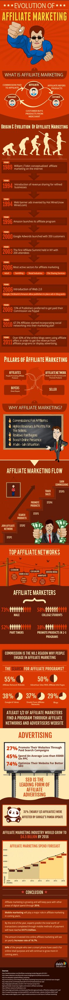 The Evolution of Affiliate Marketing - http://www.dekh.com/blog/post/evolution-of-the-affiliate-marketing-industry