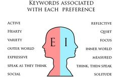 The Extroversion-Introversion preferences are one of the most common talked about differences, and often misunderstood. This article describes energy orientation differences and dispels myths. Intp Personality, Personality Psychology, Myers Briggs Personality Types, Myers Briggs Personalities, Infj Mbti, Extroverted Introvert, Entj, Teamwork Quotes, Leadership Quotes