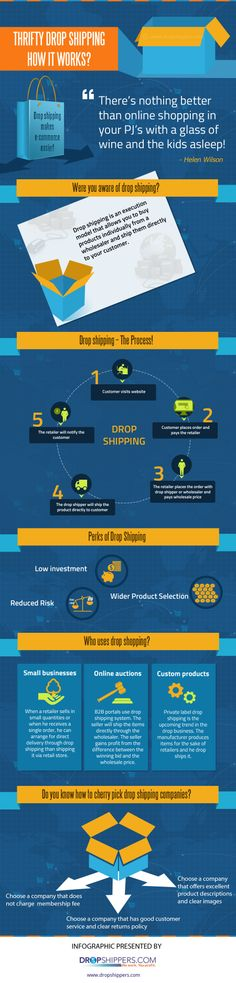 An Infographics on How Drop Shipping Works - The infographics below is presented by https://www.dropshippers.com that elucidates on how the drop shipping system works and how one makes profit with drop shipping. Dropshippers.com is a leading product sourcing company that provides turnkey solutions for people looking to launch an online business.