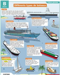 Fiche exposés : Différents types de bateaux Study French, Core French, Learn French, French Teacher, Teaching French, Science For Kids, Science And Nature, Flags Europe, Disruptive Technology