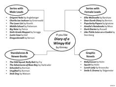 112 Best Diary of a Wimpy Kid Activities images