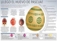 Los huevos son una parte tradicional de la Pascua. Sin embargo, su simbolismo tiene sus raíces en el paganismo, como un símbolo de fertilida...