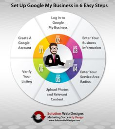 How to Set Up Google My Business by Solution Web Designs: https://www.SolutionWebDesigns.com
