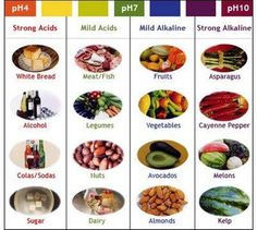 Too much acid in our diet leads to arthritis, cancer, stomach problems, etc.  The issue in America is that we consume far too many acidic foods, and barely any alkaline foods. SHARE this info to others as well..