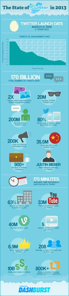 The state of Twitter in 2013 with 20 amazing stats. #infographic #socialmedia #Twitter #stats