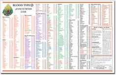 pH & Blood Type Charts