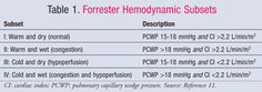 Forrester Hemodynamic Subsets .....USPharmacist.com > Acute Decompensated Heart Failure