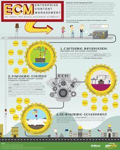 Efficient Workflows Through Enterprise Content Management [Infographic] - GovLoop - Knowledge Network for Government