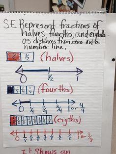 Fractions Number Line Anchor Chart - Gardes ES
