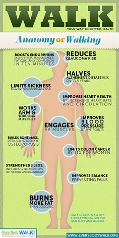 Walking boosts endorphins- easing stress, tension, anger, fatigue, and confusion in ten minutes. Health Tips, Health And Wellness, Health And Beauty, Health Fitness, Health Walk, Wellness Plan, Health Options, Health Facts, Mental Health