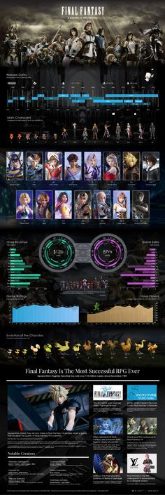 http://rizer.tv/final-fantasy-infographic/