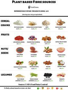 Foods For Brain Health, Brain Food, Mental Health, High Fiber Foods List, Fiber Rich Foods, Fiber Nutrition, Vegan Nutrition, Vegan Blogs, Vegan Recipes