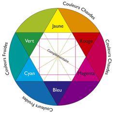 Cercle chromatique vierge roue chromatique imprimer et - Roue chromatique des couleurs ...