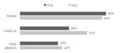 Pinterest Demographics from the 2015 Pinterest Media Consumption Study — Ahalogy