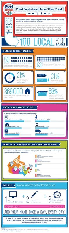 fundraising infographic : Food banks Need more Than Food International Jobs, Local Banks, Food Insecurity, Food Drive, Soup Kitchen, Food System, Food Bank, Kraft Recipes, Job Posting