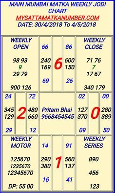 Lucky Numbers For Lottery, Winning Lottery Numbers, Lotto Numbers, Winning Numbers, Lottery Tips, Lottery Games, Kalyan Tips, Online Chart, Reading