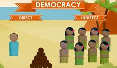 Learn about democracy, oligarchy, and autocracy - the three main types of government in this middle school FLVS Civics video.