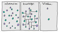 Information, knowledge, wisdom