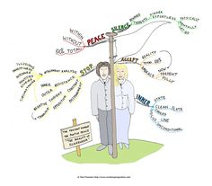 Mind Map Art, Mind Maps, Negative Thinking, Critical Thinking, Have Time, Letting Go, Illusions, Appreciation, Freedom