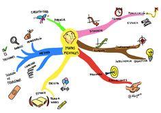 En este taller hemos visto las posibilidades que tienen las técnicas de mind mapping para el aula. Para desarrollar bien los mapas mentales es necesario saber algunas de las formas de ordenar información que , aunque parecen mapas mentales , no lo son. Por un lado están los diagramas y los esquemas de llaves que organizan la información. Utilizan palabras clave, pero no emplean ni dibujos ni colores, son muy planos. Los mapas mentales se trabajan con ramificaciones de color y palabras…