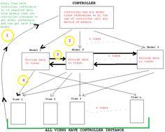 MVC_pattern_workflow