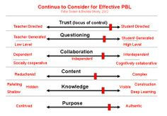 Continua to Consider for Effective PBL